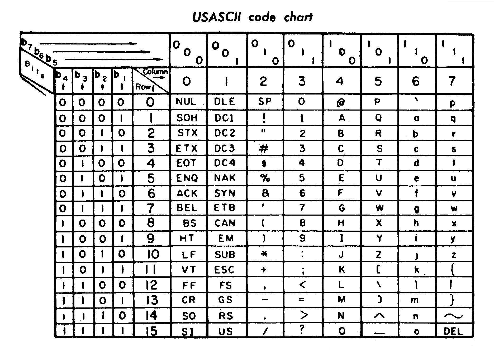 Table from 1972 with the ASCII encoding used in a printer.
