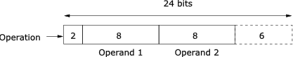 Encoding format of the set ual-1