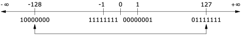 Range of integers encoded by 8 bits in 2s complement