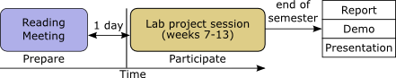 Estimated workload for the project sessions